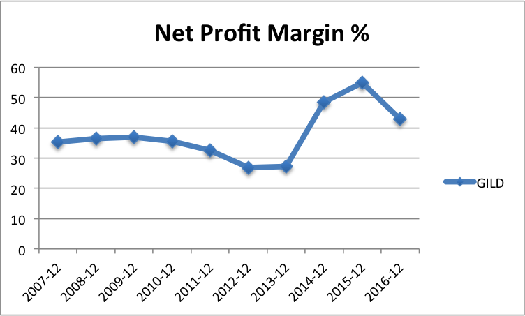 Net Profit Margin, Gilead Sciences, GILD, Value Investing, Financial Analysis