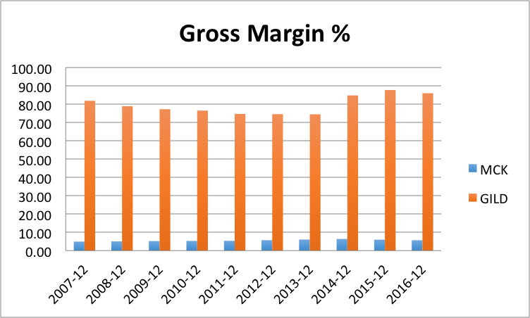 Gross margin, Value investing, Financial Analysis, GILD, MCK